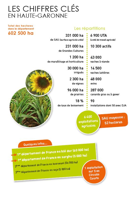Notre agriculture en chiffre chambre d 39 agriculture de - Chambre d agriculture 54 ...